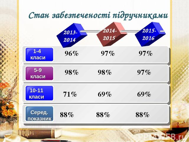 Стан забезпеченості підручниками 96% 97% 97% 98% 98% 97% 2013- 2014 2014- 2015 2015- 2016 69% 69% 71% 88% 88% 88%