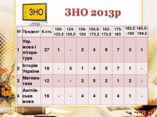 № Предмет К-сть 100- 123,5 124- 135,5 136- 150 150,5- 172,5 162- 172,5 173- 183