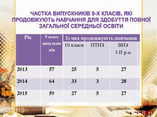 Рік Усього випускників Із них продовжують навчання 10 класи ПТНЗ ВНЗ І-ІІ р.а. 2