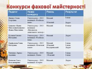 Педагог Назва конкурсу Рівень Результат Ященко Олена Георгіївна Учитель року – 2