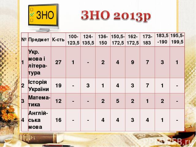 № Предмет К-сть 100- 123,5 124- 135,5 136- 150 150,5- 172,5 162- 172,5 173- 183 183,5 -190 195,5-199,5 1 Укр. мова і літера- тура 27 1 - 2 4 9 7 3 1 2 Історія України 19 - 3 1 4 3 7 1 - 3 Матема-тика 12 - - 2 5 2 1 2 - 4 Англій- ська мова 16 - - 4 4…