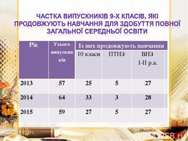Рік Усього випускників Із них продовжують навчання 10 класи ПТНЗ ВНЗ І-ІІ р.а. 2013 57 25 5 27 2014 64 33 3 28 2015 59 27 5 27
