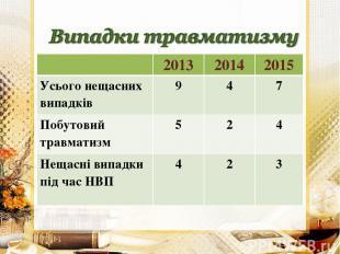 2013 2014 2015 Усього нещасних випадків 9 4 7 Побутовий травматизм 5 2 4 Нещасні
