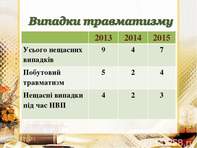2013 2014 2015 Усього нещасних випадків 9 4 7 Побутовий травматизм 5 2 4 Нещасні випадки під час НВП 4 2 3