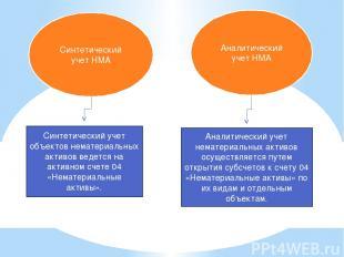 Синтетический учет НМА Аналитический учет НМА Синтетический учет объектов немате