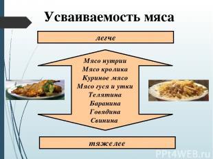 Усваиваемость мяса Мясо нутрии Мясо кролика Куриное мясо Мясо гуся и утки Теляти