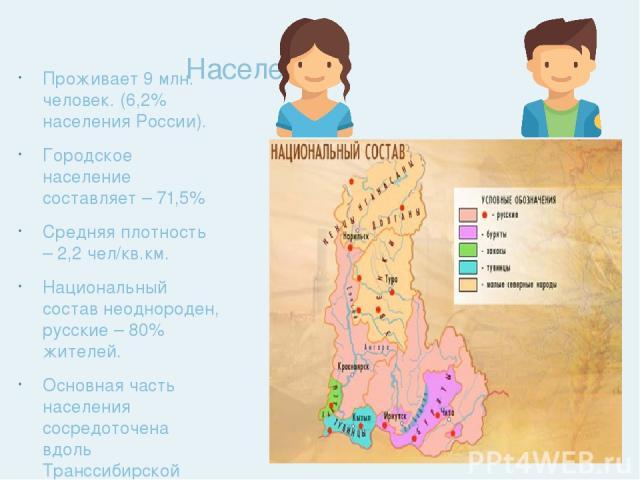 Население Проживает 9 млн. человек. (6,2% населения России). Городское население составляет – 71,5% Средняя плотность – 2,2 чел/кв.км. Национальный состав неоднороден, русские – 80% жителей. Основная часть населения сосредоточена вдоль Транссибирско…
