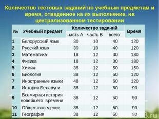 Количество тестовых заданий по учебным предметам и время,отведенное на их выпол