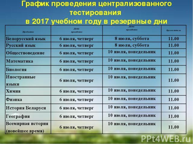График проведения централизованного тестирования в 2017 учебном году в резервные дни   Предметы Дата проведения Дата проведения Время начала Белорусский язык 6 июля, четверг 8 июля, суббота 11.00 Русский язык 6 июля, четверг 8 июля, суббота 11.00 …