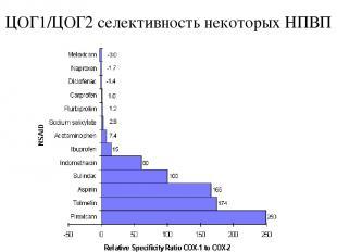 ЦОГ1/ЦОГ2 селективность некоторых НПВП