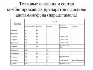 Торговые названия и состав комбинированных препаратов на основе ацетаминофена (п