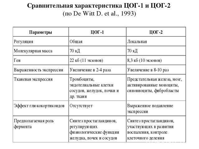 Сравнительная характеристика ЦОГ-1 и ЦОГ-2 (по De Witt D. et al., 1993)
