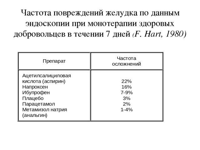 Частота повреждений желудка по данным эндоскопии при монотерапии здоровых добровольцев в течении 7 дней (F. Hart, 1980)