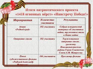 Мероприятия Количество участников Результаты Акция «Родной край» 102 участника С