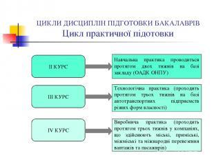 ЦИКЛИ ДИСЦИПЛІН ПІДГОТОВКИ БАКАЛАВРІВ Цикл практичної підотовки ІІ КУРС Навчальн
