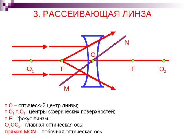 3. РАССЕИВАЮЩАЯ ЛИНЗА т.О – оптический центр линзы; т.О1,т.О2 - центры сферических поверхностей; т.F – фокус линзы; О1ОО2 – главная оптическая ось; прямая MON – побочная оптическая ось. O2 F O F O1 N M