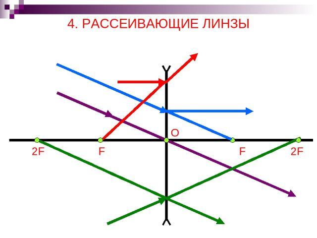 4. РАССЕИВАЮЩИЕ ЛИНЗЫ O F 2F F 2F