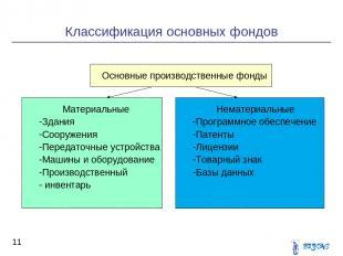 Классификация основных фондов * Основные производственные фонды Основные произво
