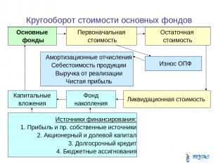 Кругооборот стоимости основных фондов * Основные фонды Первоначальная стоимость