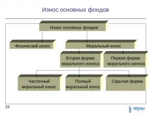 Износ основных фондов * Износ основных фондов Физический износ Моральный износ В