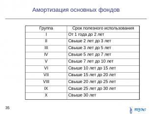 Амортизация основных фондов * Группа Срок полезного использования I От 1 года до