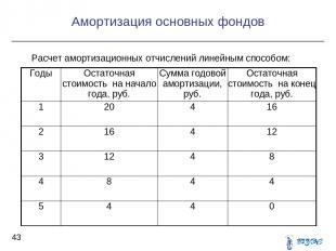 Расчет амортизационных отчислений линейным способом: Амортизация основных фондов