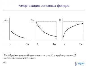 Амортизация основных фондов *