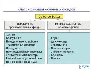 Классификация основных фондов * Основные фонды Основные фонды Промышленно- произ