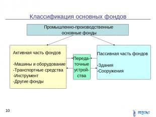 Классификация основных фондов * Промышленно-производственные основные фонды Акти