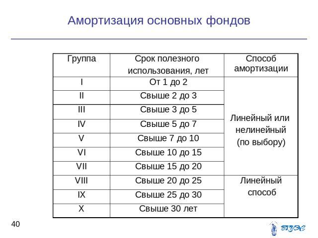Амортизация основных фондов * Группа Срок полезного использования, лет Способ амортизации I От 1 до 2 Линейный или нелинейный (по выбору) II Свыше 2 до 3 III Свыше 3 до 5 IV Свыше 5 до 7 V Свыше 7 до 10 VI Свыше 10 до 15 VII Свыше 15 до 20 VIII Свыш…