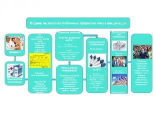Модель выявления побочных эффектов после вакцинации При возникновении побочного