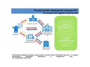 Обращение Управление здравоохранения Правительство РК Министерство здравоохранен