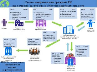 Схема направления граждан РК на лечение за рубеж за счет бюджетных средств Медиц