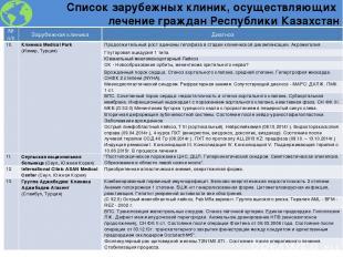 Список зарубежных клиник, осуществляющих лечение граждан Республики Казахстан №п