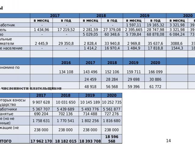 Прогноз численности плательщиков Взносы  2017 2018 2019 2020  в месяц в год в месяц в год в месяц в год в месяц в год наемный работник - - - - 1 597,11 19 165,32 3 321,98 39 863,76 работодатель 1 434,96 17 219,52 2 281,59 27 379,08 2 395,665 28 74…