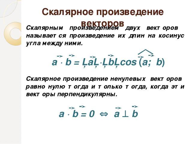 Скалярное произведение векторов Скалярным произведением двух векторов называется произведение их длин на косинус угла между ними. Скалярное произведение ненулевых векторов равно нулю тогда и только тогда, когда эти векторы перпендикулярны. a ∙ b = │…