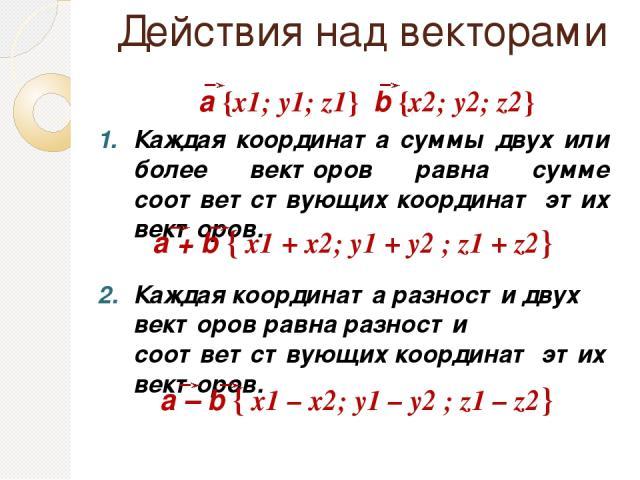 Действия над векторами Каждая координата суммы двух или более векторов равна сумме соответствующих координат этих векторов. Каждая координата разности двух векторов равна разности соответствующих координат этих векторов. а {х1; у1; z1} b {х2; у2; z2}