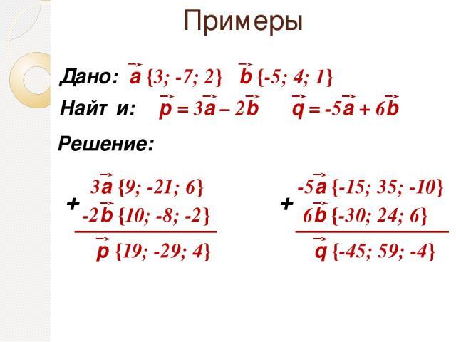 Примеры Дано: Найти: Решение: + + а {3; -7; 2} b {-5; 4; 1} 3а {9; -21; 6} -2b {10; -8; -2} р {19; -29; 4} -5а {-15; 35; -10} 6b {-30; 24; 6} q {-45; 59; -4}