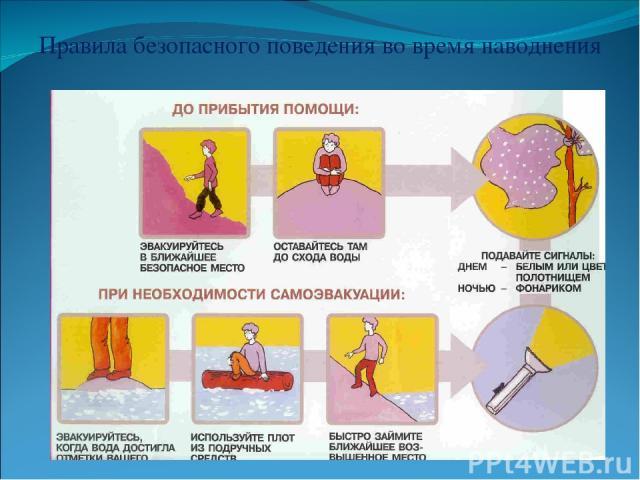Правила безопасного поведения во время наводнения
