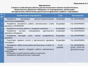 Приложение № 2 Мероприятия Главного штаба Всероссийского детско-юношеского военн