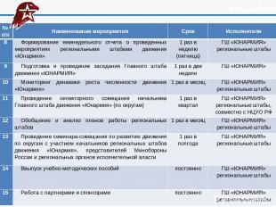 Юнармейский год № п/п Наименование мероприятия Срок Исполнители 8 Формирование