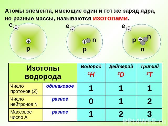 Атомы элемента, имеющие один и тот же заряд ядра, но разные массы, называются изотопами. Изотопы водорода Водород 1H Дейтерий 2D Тритий 3T Число протонов (Z) одинаковое 1 1 1 Число нейтронов N разное 0 1 2 Массовое число А разное 1 2 3