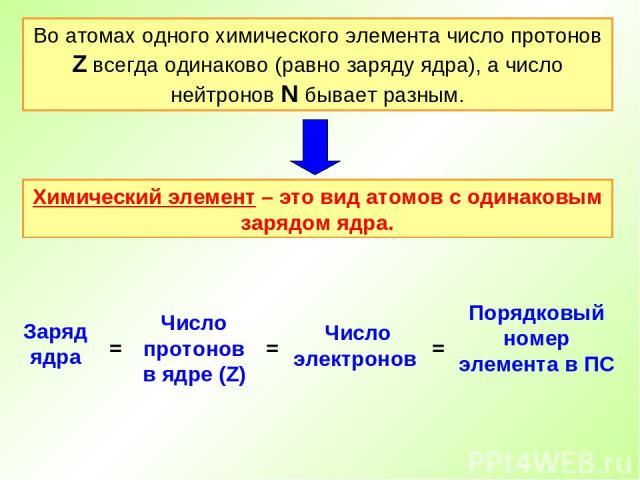 Во атомах одного химического элемента число протонов Z всегда одинаково (равно заряду ядра), а число нейтронов N бывает разным. Химический элемент – это вид атомов с одинаковым зарядом ядра.
