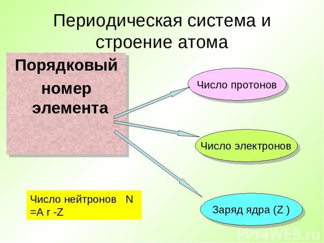 Периодическая система и строение атома Порядковый номер элемента Число протонов Число электронов Заряд ядра (Z ) Число нейтронов N =A r -Z