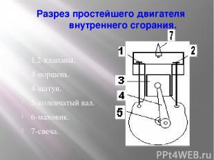 Разрез простейшего двигателя внутреннего сгорания. 1,2-клапаны. 3-поршень. 4-шат