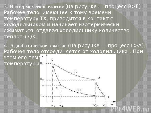3. Изотермическое сжатие (на рисунке — процесс В>Г). Рабочее тело, имеющее к тому времени температуру TX, приводится в контакт с холодильником и начинает изотермически сжиматься, отдавая холодильнику количество теплоты QX. 4. Адиабатическое сжатие (…