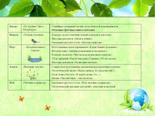 Январь «По музеям Санкт-Петербурга» -Семейные посещения музеев экологической нап