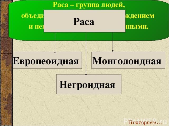 Европеоидная Негроидная Монголоидная Раса – группа людей, объединённых общим происхождением и некоторыми внешними данными. Раса Повторяем…