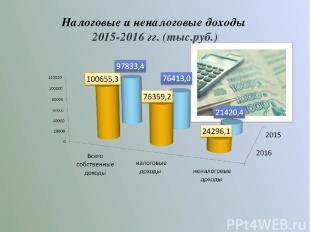 Налоговые и неналоговые доходы 2015-2016 гг. (тыс.руб.)