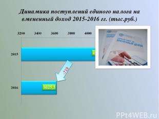 Динамика поступлений единого налога на вмененный доход 2015-2016 гг. (тыс.руб.)